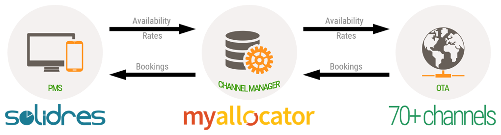 How To Configure Channel Manager